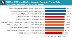 Cpu Gaming Performance Rocket League 1080p 4k The Amd