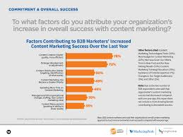 Content Marketing Strategy How To Get Started On Your Content Marketing Strategy