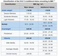 Body Mass Index Classification Chart Free Bmi Calculator