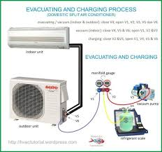 air conditioning split unit wiring diagram wiring diagram ramsond model 37gwx 230v 12500 btu mini split ductless air ac condenser wiring diagram get image about source