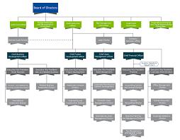 Chart Investor Co Th Organization Chart Ratch