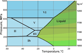 Water Pt Chart Water Phase Diagram