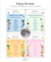 Menstrual Cycle Phases Chart Foods For Each Phase Of Your Menstrual Cycle The Glowing