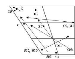 ipa vowel chart english file australian english ipa long vowel chart png wikimedia commons