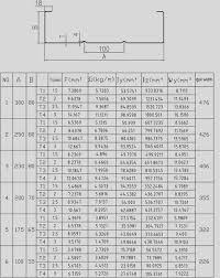 C Purlin Span Chart Steel Purlins Span Table Car Interior Design