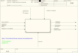Проектирование информационной системы предприятия Радуга сервис  Деятельность компании