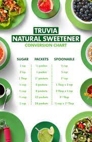 Diane Kress Recommended Sugar Replacements For The