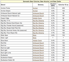 Alcohol And Carbs Chart Domestic Beer Calorie Chart Beer Calories Beer Calorie