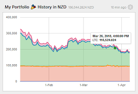 Stacked Currency Value Charts Cryptfolio Support