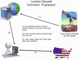 How Gps Works How Do Gps Tracking Devices Work Best Gps Tracking Solutions
