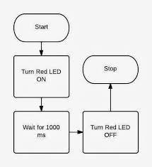Arduino Program Flow Chart Csc Arduino Development Group Blog Flow Charts To Help Work