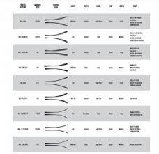 Hockey Stick Curve Comparison Chart Warrior Blade Pattern Chart For 2015 16 Hockey World Blog