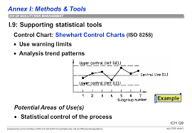 Annex I Methods Tools Prepared By Some Members Of The Ich