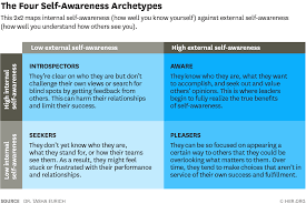 What Self Awareness Really Is And How To Cultivate It