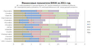 Нефтяная и газовая промышленность АО Роснефть сегодня Новости  Следующие гистограммы