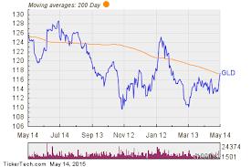 Spdr Gold Shares Chart Spdr Gold Shares Gld Shares Cross Above 200 Dma Nasdaq Com