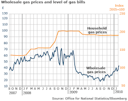 Lisovzmesy Gas Prices Chart