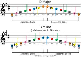 Violin Music Scales Chart Easy Violin And Fiddle Sheet Music Scales
