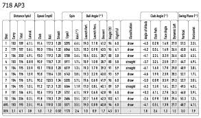 24 Methodical Average Distance Golf Clubs Chart