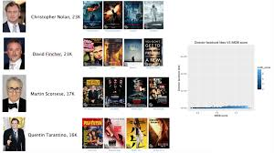 imdb movie dataset dataset by popculture data world and to see more impressive visualizations the site blog nycdatascience com student works machine learning movie rating prediction