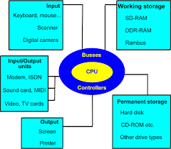architecture of computer. architecture of computer l