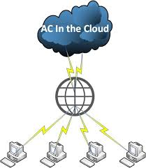 Amazing Charts Cloud Solutions For Practices With Multiple Offices Amazing