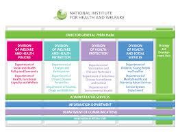 Organizational Charts Ianphi