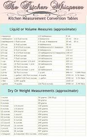 Weight And Measure Chart Money Conversion Chart Best Of Kitchen Measuring Conversion Chart
