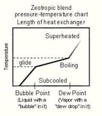 How To Read A Pressure Temperature Chart For Super Heat And