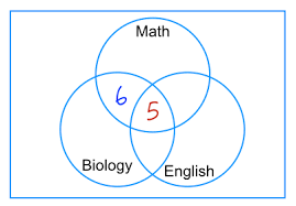 Venn Diagram Problem Solving How To Solve Venn Diagram Problems Part 2