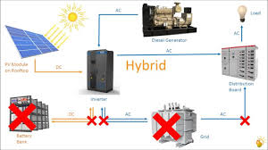Rooftop Pv System Design Basics Of Rooftop Solar Pv