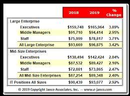 it median salaries 2018 vs 2019