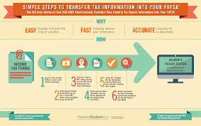 Fafsa Income Eligibility Chart 2015 Faqs And Tips For Completing The 2019 20 Fafsa Uf Office