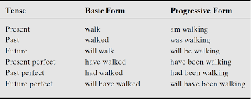 59 Rigorous Tense Chart With Helping Verb