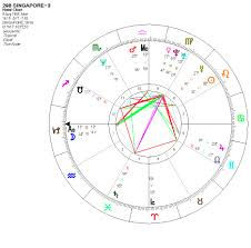 Solar Eclipse Natal Chart Singapores Birthday And The December 2019 Eclipse