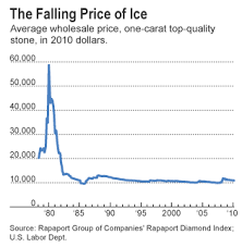 Diamond Price Chart Over Time Diamonds Arent An Investors Best Friend Wsj