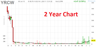 Yrc Worldwide Is This Fortune 500 Company On The Brink Of A