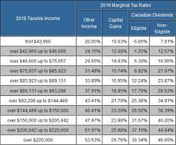 Taxtips Ca Ontario 2017 2018 Income Tax Rates