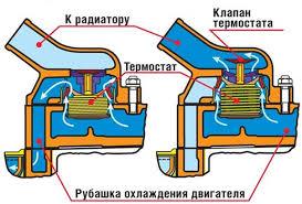 <b>Водяной насос</b> (<b>помпа</b>) — Назначение, виды, устройство.