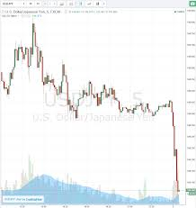 Yen Chart Live Yen Flexing Its Muscles Tokyo On Holiday Today Who Needs