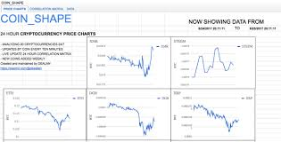 View 20 Crypto Price Charts At Once With Coin_shape Steemit