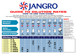 Cleaning Chemical Dilution Chart Jangro Dilution Chart By Janitorial Express Issuu