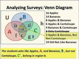 Venn Diagram Examples 3 Sets Survey Question With Venn Diagram Of 3 Sets Youtube