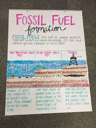 Fossil Fuel Formation Anchor Chart Science Anchor Charts