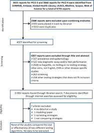 Systematic Reviews And Evidence Summaries Who Guidelines