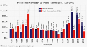 What Trump And Hillary Spent Vs Every General Election