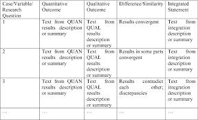 Convergent Design Mixed Methods Planning And Conducting Mixed Methods Studies In Mathematics