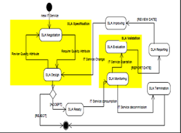 State Chart Of Sla Life Cycle According Itil V3 Download