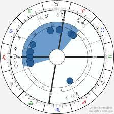 Andy Warhol Birth Chart Horoscope Date Of Birth Astro