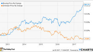 Boeing Stock Chart Embraer Stock Is A Better Buy Than Boeing Stock Right Now